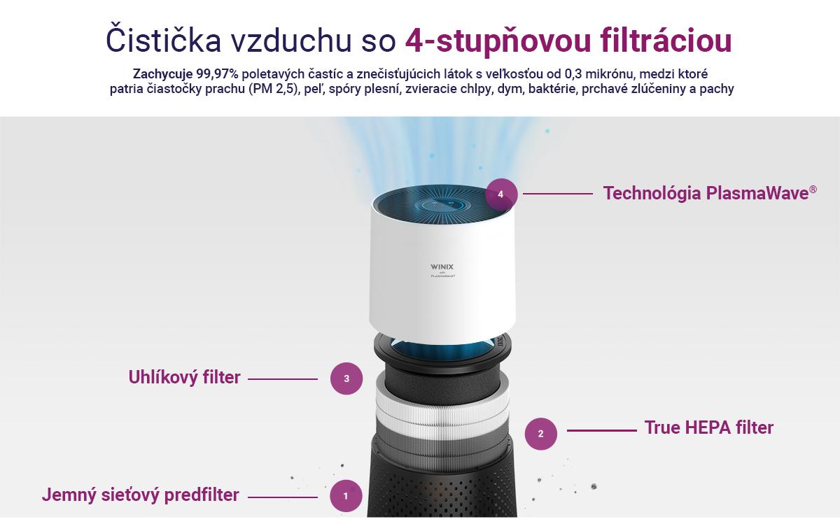 3-filtration